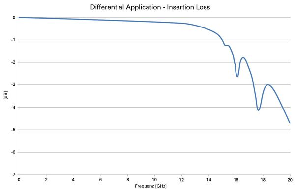 EC8 Insertion loss